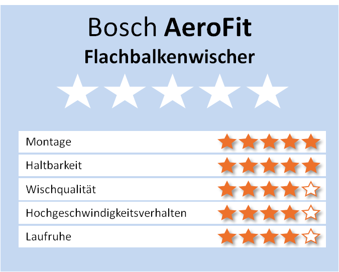 zuordnungsliste f r aerotwin scheibenwischer von bosch 2012 2013. Black Bedroom Furniture Sets. Home Design Ideas