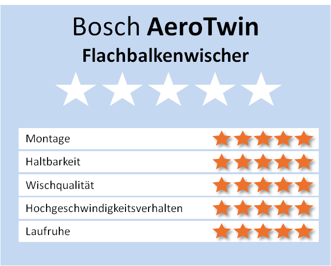unterschiede bosch aerotwin a ar am aerofit und twin spoiler. Black Bedroom Furniture Sets. Home Design Ideas