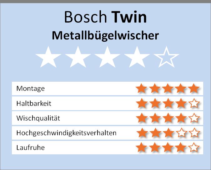 Bosch Twin Balkenwischer Bewertung